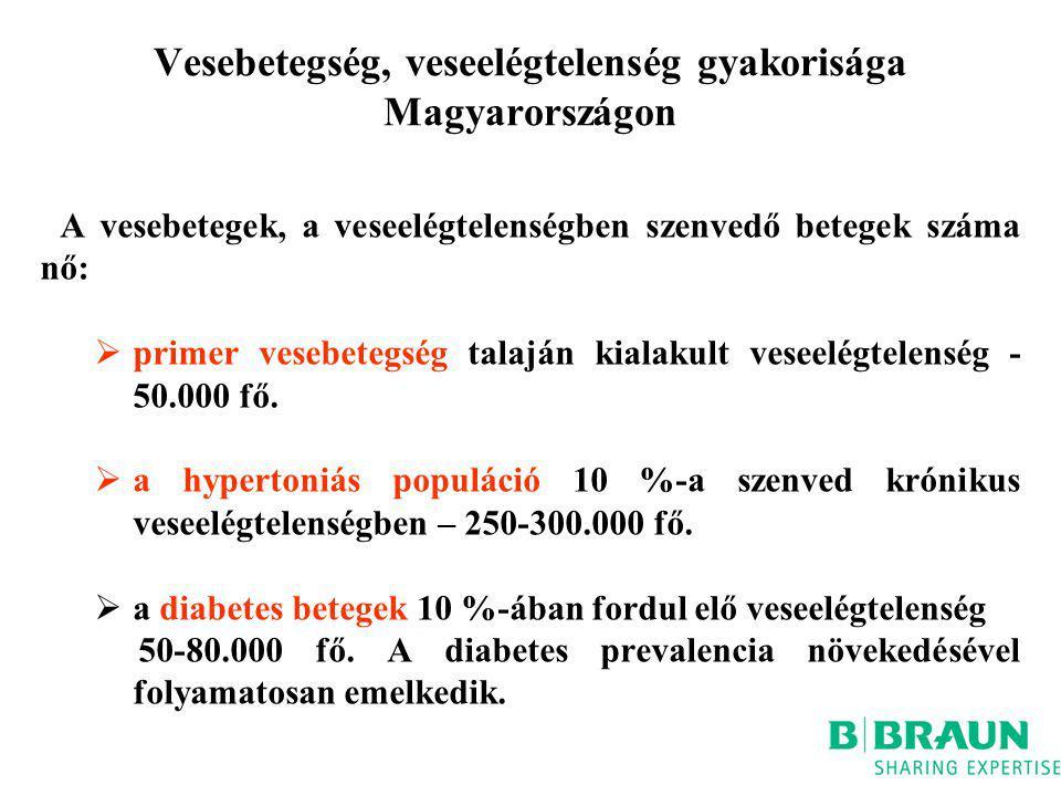 Vesebetegség, veseelégtelenség gyakorisága Magyarországon A vesebetegek, a veseelégtelenségben szenvedő betegek száma nő:  primer vesebetegség talajá