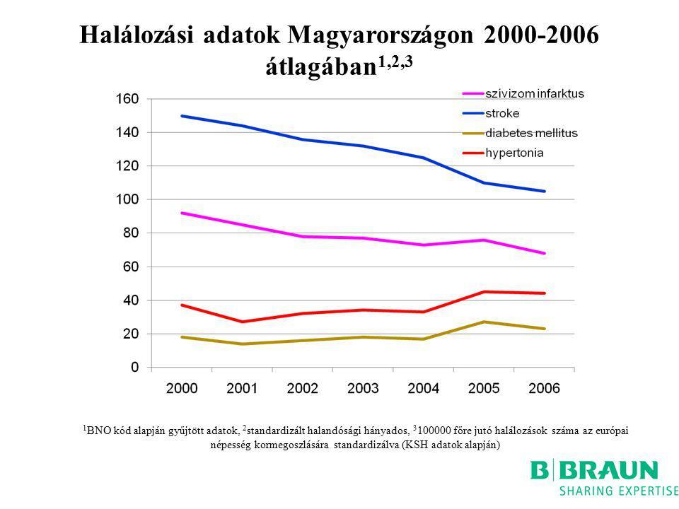 Halálozási adatok Magyarországon 2000-2006 átlagában 1,2,3 1 BNO kód alapján gyűjtött adatok, 2 standardizált halandósági hányados, 3 100000 főre jutó