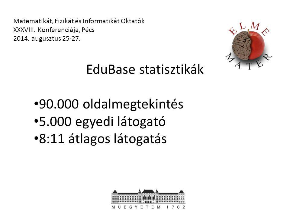 EduBase statisztikák 90.000 oldalmegtekintés 5.000 egyedi látogató 8:11 átlagos látogatás Matematikát, Fizikát és Informatikát Oktatók XXXVIII.