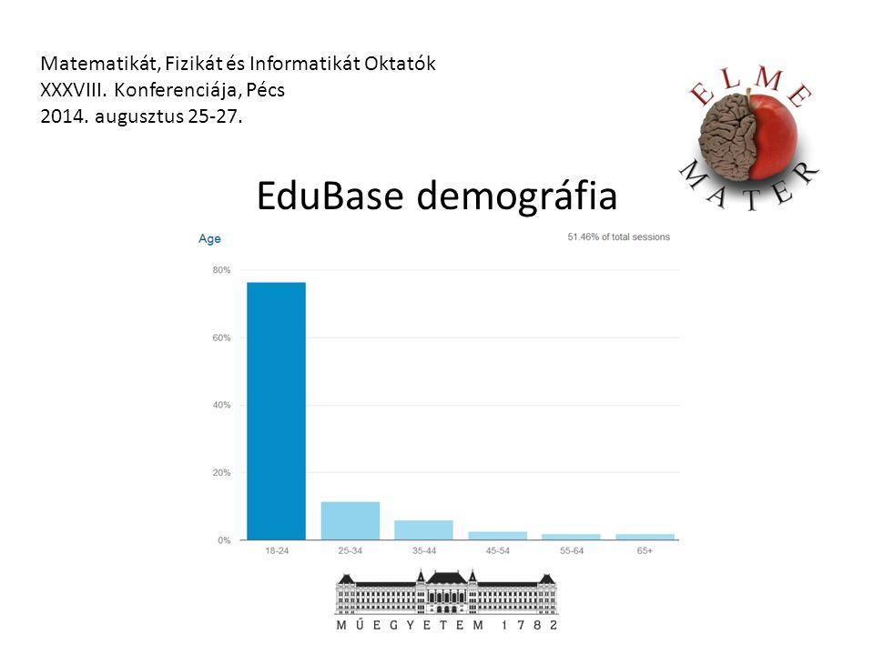 EduBase demográfia Matematikát, Fizikát és Informatikát Oktatók XXXVIII.