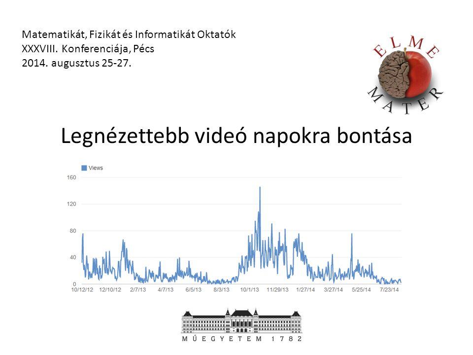 Legnézettebb videó napokra bontása Matematikát, Fizikát és Informatikát Oktatók XXXVIII.