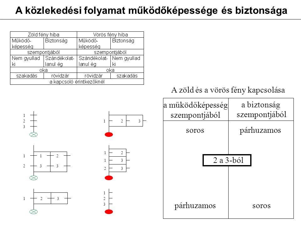 1 2 3 123 1 2 1 3 2 3 123 23 13 12 1 2 3 a működőképesség szempontjából a biztonság szempontjából A zöld és a vörös fény kapcsolása sorospárhuzamos 2