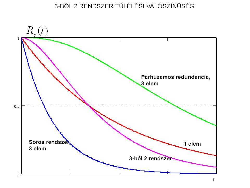 Párhuzamos redundancia, 3 elem 1 elem 3-ból 2 rendszer Soros rendszer, 3 elem t 3-BÓL 2 RENDSZER TÚLÉLÉSI VALÓSZÍNŰSÉG