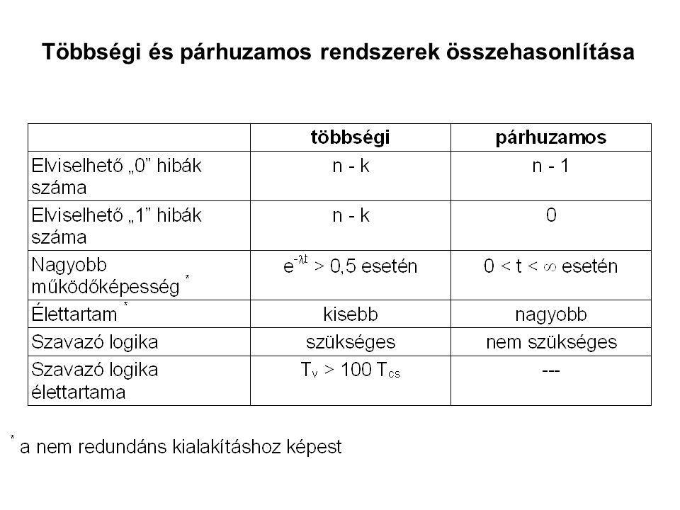 Többségi és párhuzamos rendszerek összehasonlítása