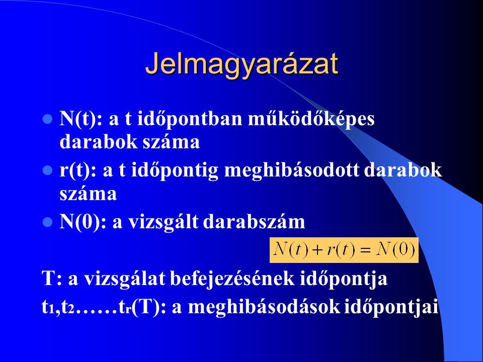 Jelmagyarázat N(t): a t időpontban működőképes darabok száma r(t): a t időpontig meghibásodott darabok száma N(0): a vizsgált darabszám T: a vizsgálat