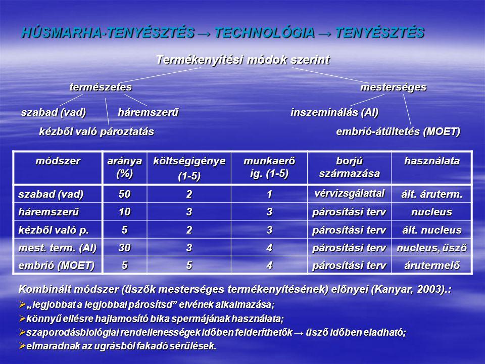 HÚSMARHA-TENYÉSZTÉS → TECHNOLÓGIA → TENYÉSZTÉS Termékenyítési módok szerint természetesmesterséges szabad (vad)háremszerű inszeminálás (AI) kézből val