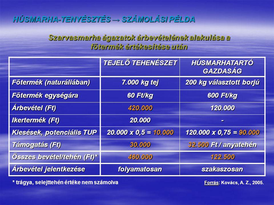 Technológiai elemek költség (%) jövedelmezőség (%) Tartástechnológia5-105-10 Takarmányozás-technológia40-6010-15 Tenyésztéstechnológia10-2075-80 Állategészségügyi technológia 5-105-10 Management25-305-10 HÚSMARHA-TENYÉSZTÉS → GAZDASÁGI ELEMZÉSEK Húsmarha-tartó ágazat költség és jövedelemviszonyai Forrás: Forrás: Kovács, A.