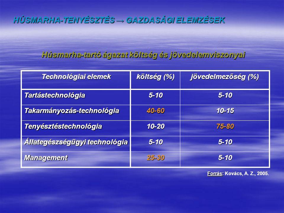 Technológiai elemek költség (%) jövedelmezőség (%) Tartástechnológia5-105-10 Takarmányozás-technológia40-6010-15 Tenyésztéstechnológia10-2075-80 Állat