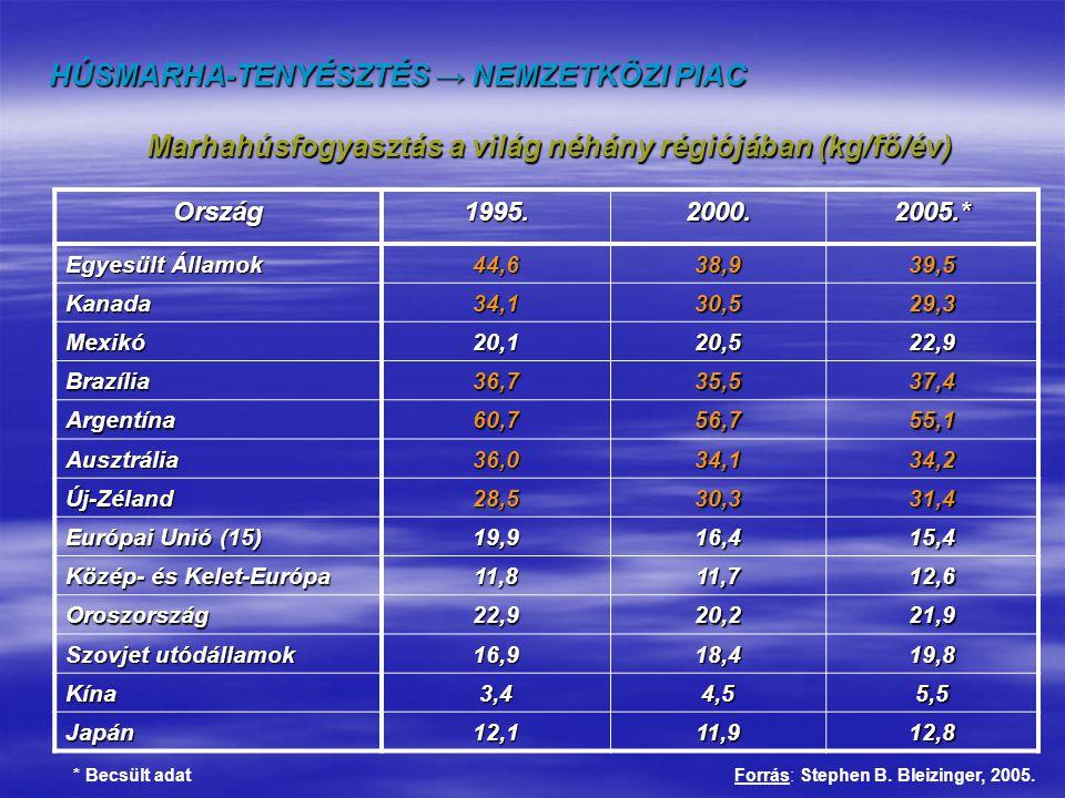 HÚSMARHA-TENYÉSZTÉS → TECHNOLÓGIA → TARTÁS ISTÁLLÓ (jellemzően a téli időszakban) Jellemzők és kritériumok  a telepen belül  kifutó kapcsolódhat hozzá  csak a pihenőtér almozott  telepítési sűrűség 5-10 m 2 /tehén  kifutóban 10-30 m 2 /tehén  nehezen ellő fajtáknál (is) javasolt Berendezései  jászol, esetleg etetőasztal  szénarácsok  temperált vizű itatók  állatszorító, elkülönítő  esetlegesen borjúóvoda Korcsoportok  szoptató, vagy vemhes anyatehén  növendéküsző  hízóállat