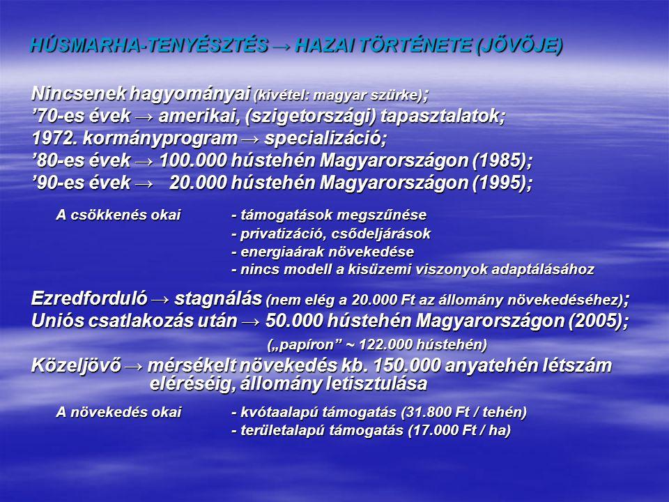 HÚSMARHA-TENYÉSZTÉS → HAZAI TÖRTÉNETE (JŐVŐJE) Nincsenek hagyományai (kivétel: magyar szürke) ; '70-es évek → amerikai, (szigetországi) tapasztalatok;