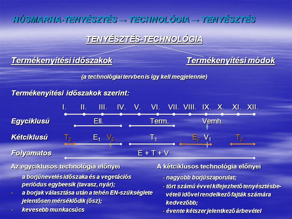HÚSMARHA-TENYÉSZTÉS → TECHNOLÓGIA → TENYÉSZTÉS Termékenyítési módok szerint természetesmesterséges szabad (vad)háremszerű inszeminálás (AI) kézből való pároztatás embrió-átültetés (MOET) módszer aránya (%) költségigénye(1-5) munkaerő ig.