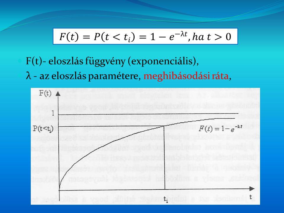 F(t)- eloszlás függvény (exponenciális), λ - az eloszlás paramétere, meghibásodási ráta,