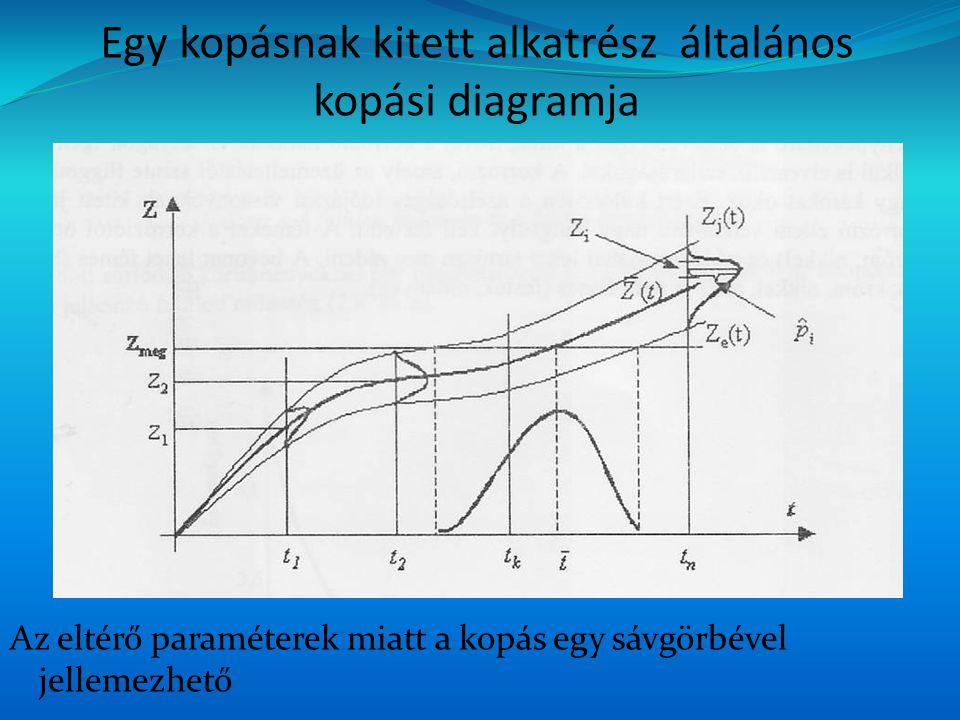 A diagramon és a számításoknál alkalmazott jelölések – t üzemidő eltelte után a vizsgált azonos típusú és méretű alkatrészek átlagos kopása, Z e (t) – az e-edik alkatrész kopása, Z j (t) – a j-edik alkatrész kopása, i – a t helyen Z j (t) - Z e (t) szakaszon felvett osztályok (részintervallumok) száma, t 1,t 2,…,t n – a vizsgálati helyek (időpontok), f i – az i-edik osztályba sorolt alkatrészek, z i – az i-edik osztályhoz tartozó osztályközép, p i – az i-edik osztályhoz tartozó relatív gyakoriság értéke, N – a vizsgált alkatrészek száma,