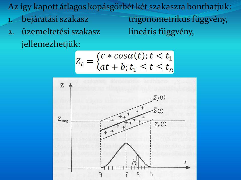 Az így kapott átlagos kopásgörbét két szakaszra bonthatjuk: 1.