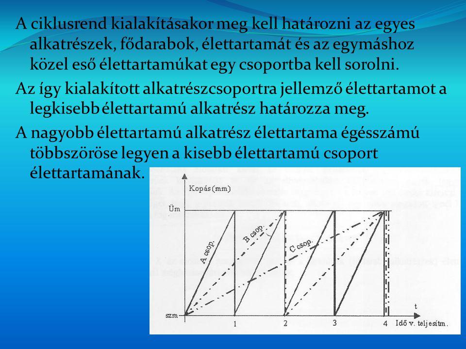 A ciklusrend kialakításakor meg kell határozni az egyes alkatrészek, fődarabok, élettartamát és az egymáshoz közel eső élettartamúkat egy csoportba kell sorolni.