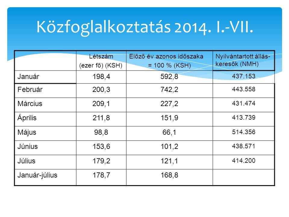Közfoglalkoztatás 2014.I.-VII.