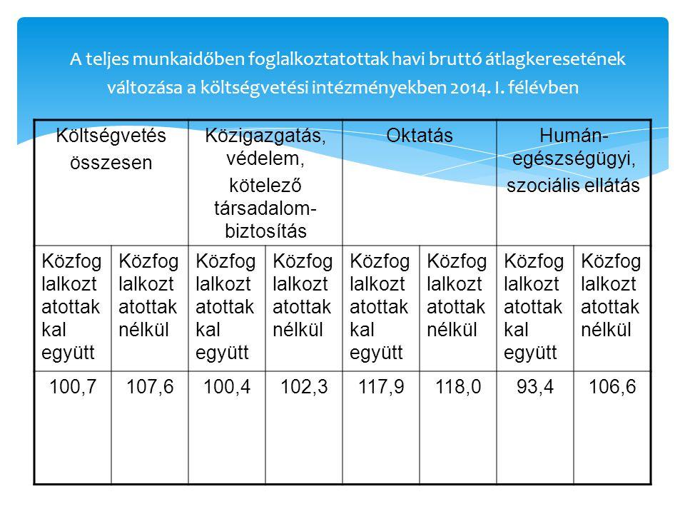 A teljes munkaidőben foglalkoztatottak havi bruttó átlagkeresetének változása a költségvetési intézményekben 2014.
