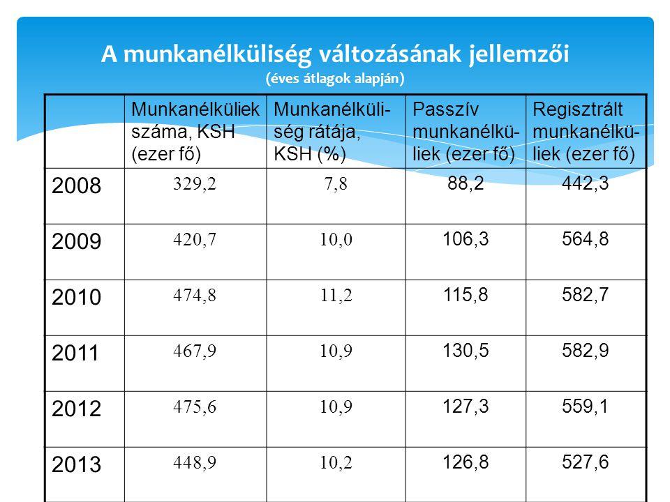 A munkanélküliség változásának jellemzői (éves átlagok alapján) Munkanélküliek száma, KSH (ezer fő) Munkanélküli- ség rátája, KSH (%) Passzív munkanélkü- liek (ezer fő) Regisztrált munkanélkü- liek (ezer fő) 2008 329,27,8 88,2442,3 2009 420,710,0 106,3564,8 2010 474,811,2 115,8582,7 2011 467,910,9 130,5582,9 2012 475,610,9 127,3559,1 2013 448,910,2 126,8527,6