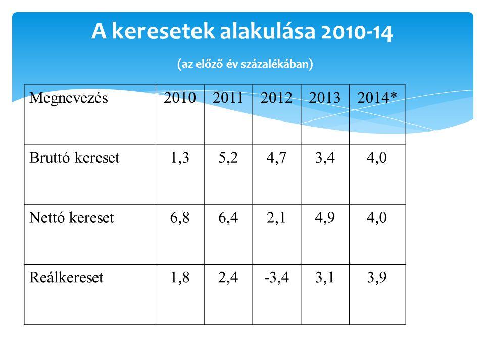A keresetek alakulása 2010-14 (az előző év százalékában) Megnevezés20102011201220132014* Bruttó kereset1,35,24,73,44,0 Nettó kereset6,86,42,14,94,0 Reálkereset1,82,4-3,43,13,9