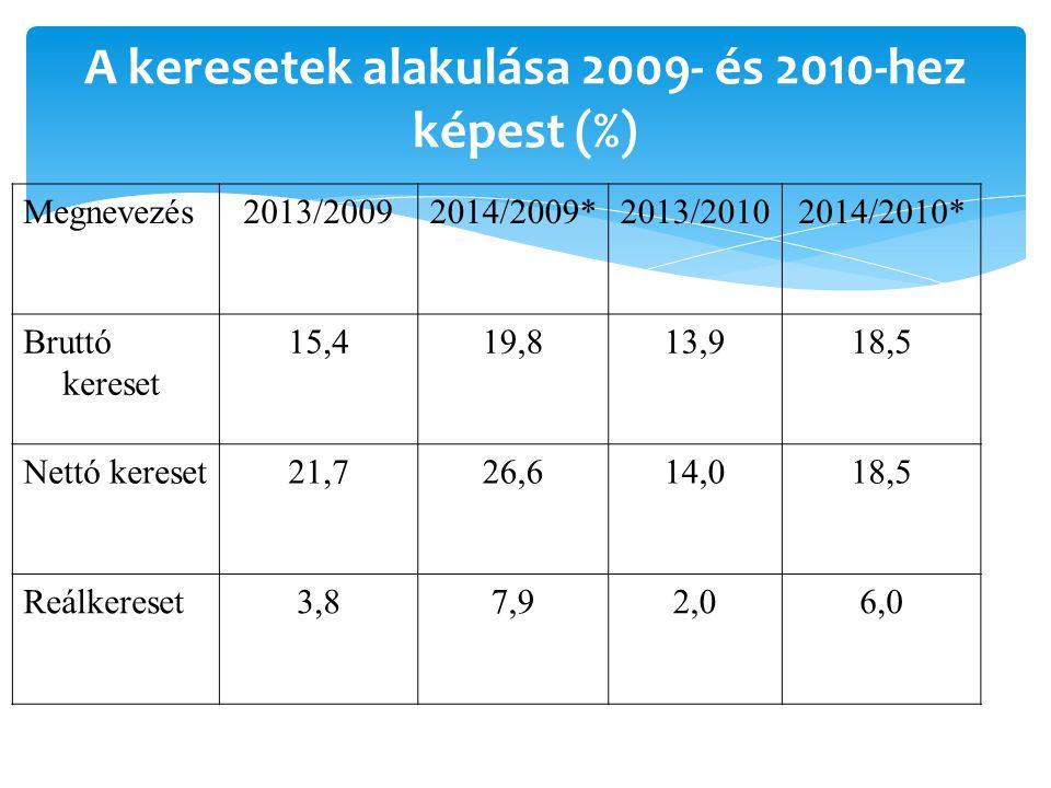 A keresetek alakulása 2009- és 2010-hez képest (%) Megnevezés2013/20092014/2009*2013/20102014/2010* Bruttó kereset 15,419,813,918,5 Nettó kereset21,726,614,018,5 Reálkereset3,87,92,06,0