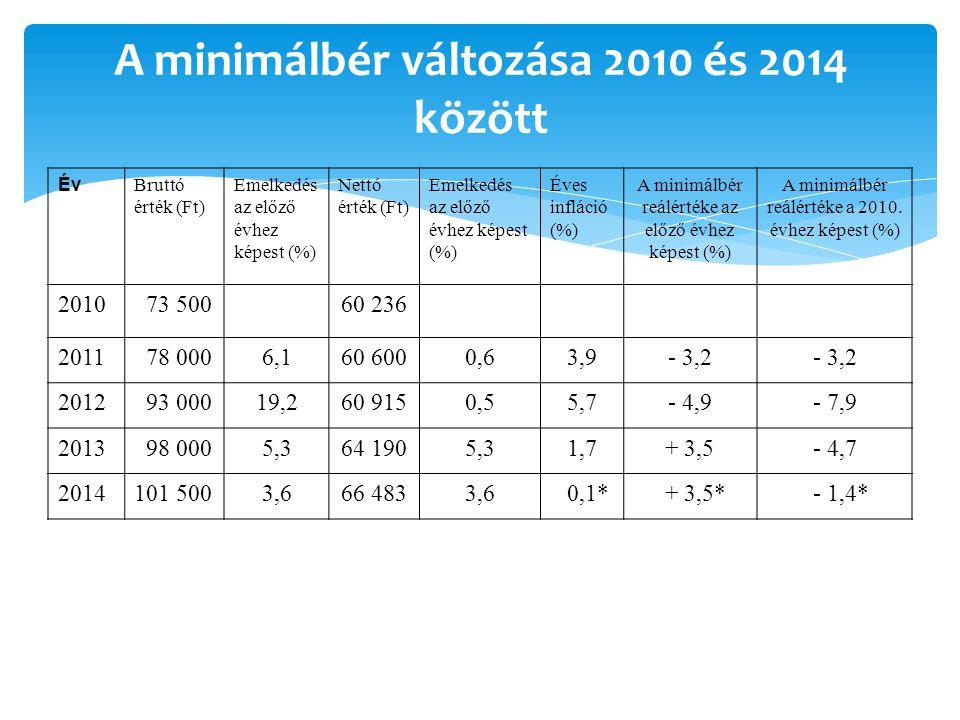 A minimálbér változása 2010 és 2014 között Év Bruttó érték (Ft) Emelkedés az előző évhez képest (%) Nettó érték (Ft) Emelkedés az előző évhez képest (%) Éves infláció (%) A minimálbér reálértéke az előző évhez képest (%) A minimálbér reálértéke a 2010.