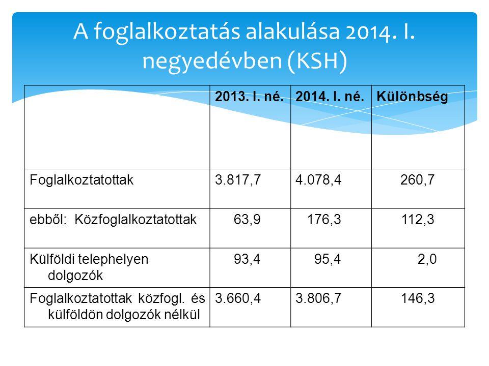 A foglalkoztatás alakulása 2014.I. negyedévben (KSH) 2013.