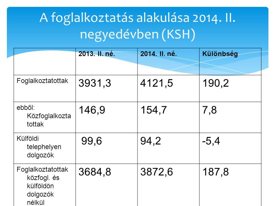 A foglalkoztatás alakulása 2014. II. negyedévben (KSH) 2013.