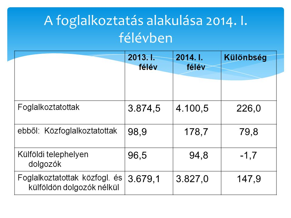 A foglalkoztatás alakulása 2014. I. félévben 2013.