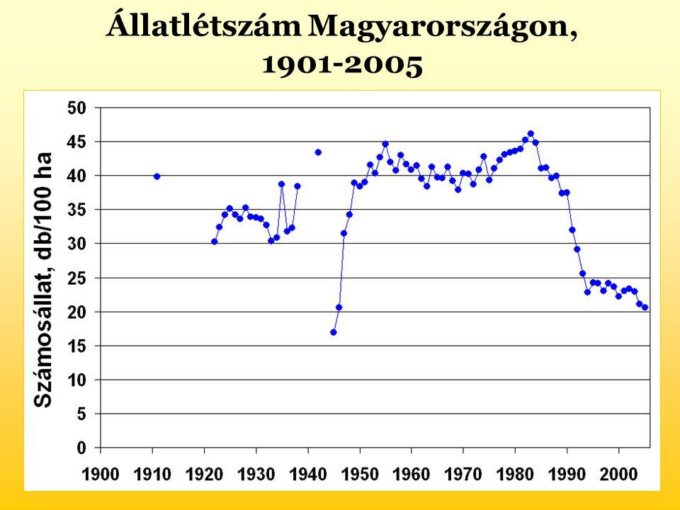 Állatlétszám Magyarországon, 1901-2005