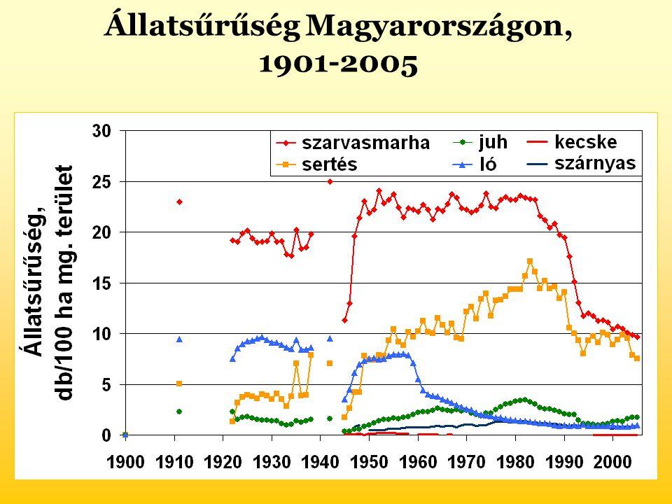 Állatsűrűség Magyarországon, 1901-2005