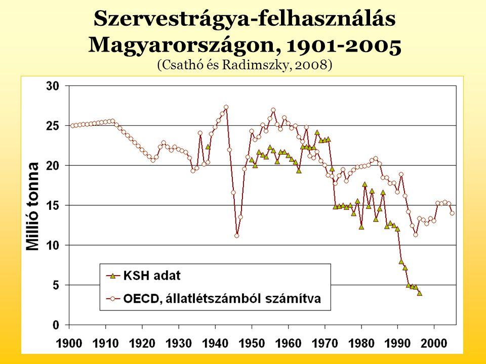 Szervestrágya-felhasználás Magyarországon, 1901-2005 (Csathó és Radimszky, 2008)