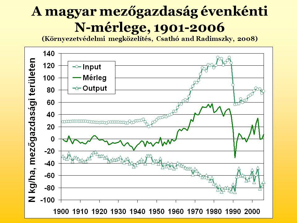 A magyar mezőgazdaság évenkénti N-mérlege, 1901-2006 (Környezetvédelmi megközelítés, Csathó and Radimszky, 2008)
