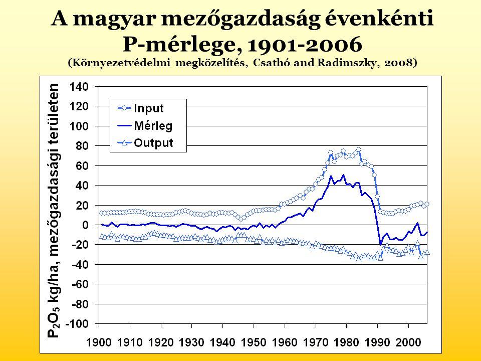 A magyar mezőgazdaság évenkénti P-mérlege, 1901-2006 (Környezetvédelmi megközelítés, Csathó and Radimszky, 2008)
