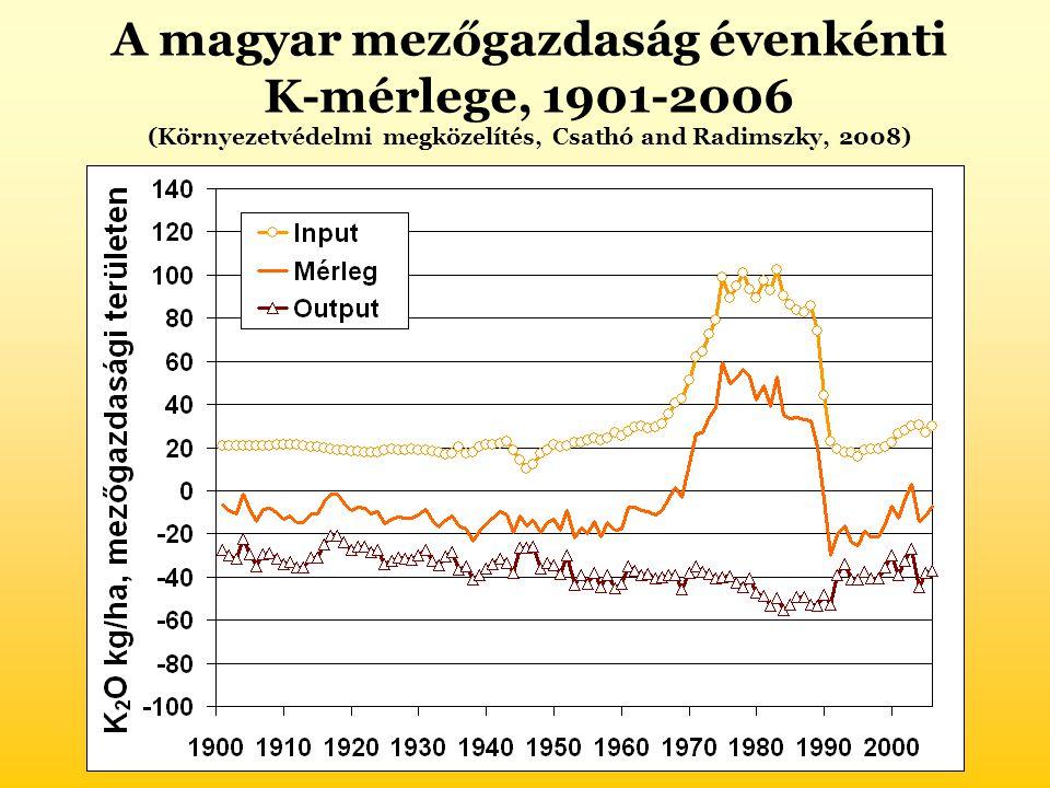 A magyar mezőgazdaság évenkénti K-mérlege, 1901-2006 (Környezetvédelmi megközelítés, Csathó and Radimszky, 2008)