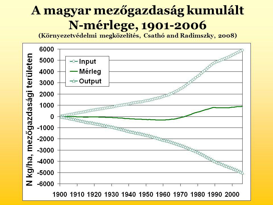 A magyar mezőgazdaság kumulált N-mérlege, 1901-2006 (Környezetvédelmi megközelítés, Csathó and Radimszky, 2008)