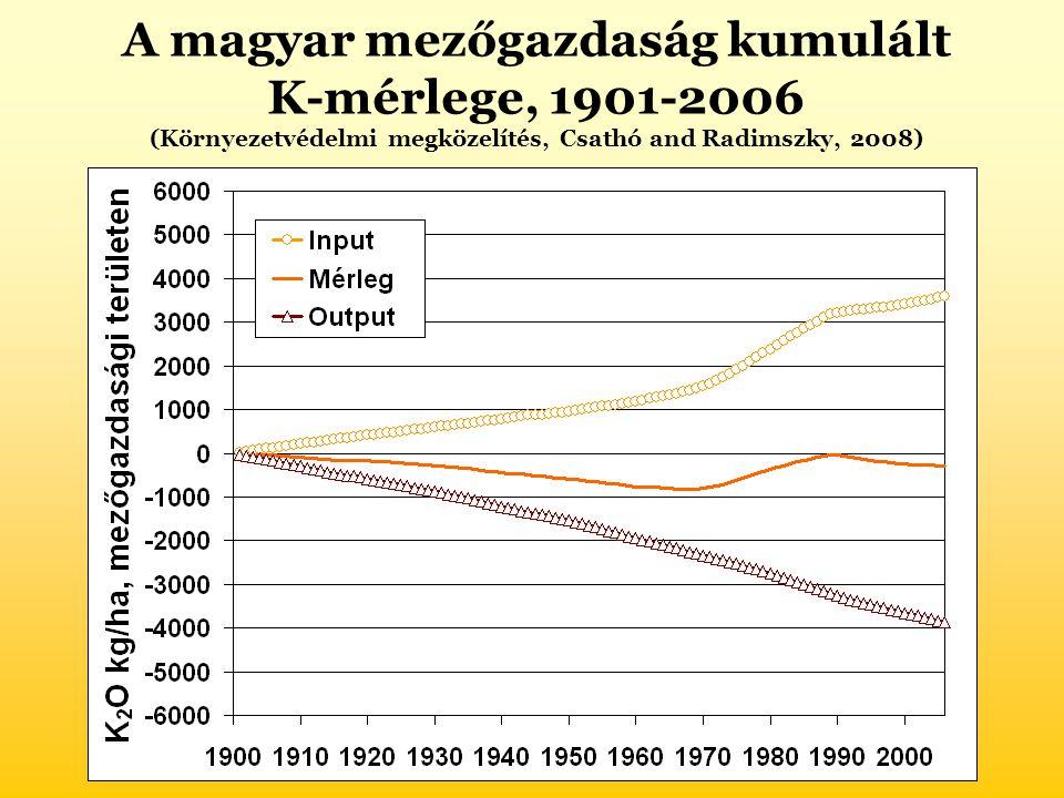 A magyar mezőgazdaság kumulált K-mérlege, 1901-2006 (Környezetvédelmi megközelítés, Csathó and Radimszky, 2008)