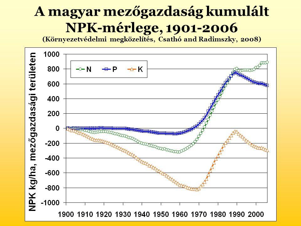 A magyar mezőgazdaság kumulált NPK-mérlege, 1901-2006 (Környezetvédelmi megközelítés, Csathó and Radimszky, 2008)