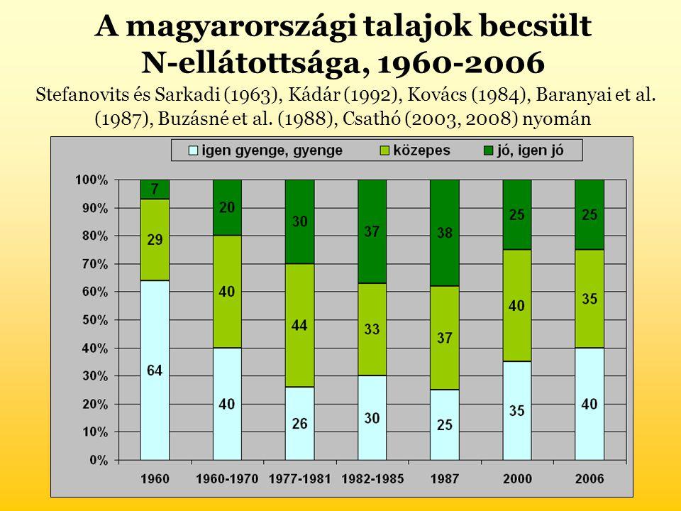A magyarországi talajok becsült N-ellátottsága, 1960-2006 Stefanovits és Sarkadi (1963), Kádár (1992), Kovács (1984), Baranyai et al.