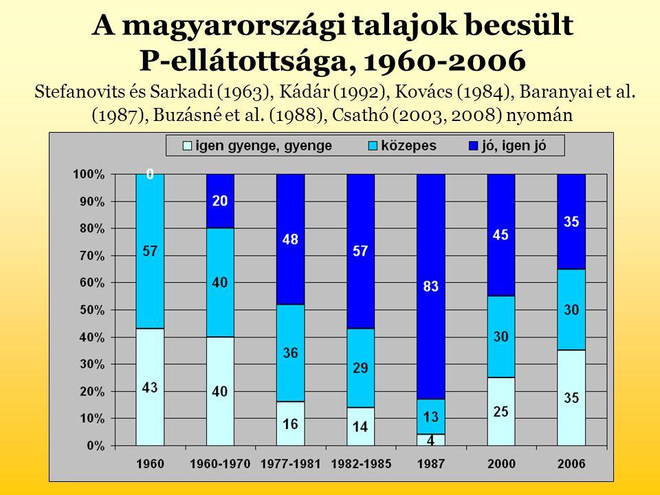 A magyarországi talajok becsült P-ellátottsága, 1960-2006 Stefanovits és Sarkadi (1963), Kádár (1992), Kovács (1984), Baranyai et al. (1987), Buzásné