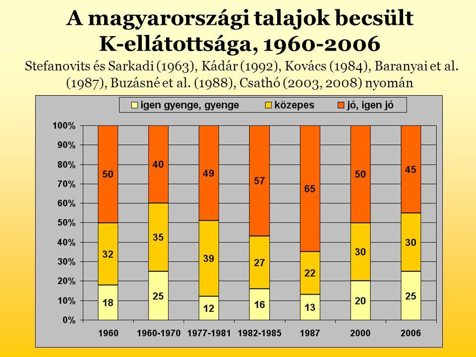 A magyarországi talajok becsült K-ellátottsága, 1960-2006 Stefanovits és Sarkadi (1963), Kádár (1992), Kovács (1984), Baranyai et al. (1987), Buzásné