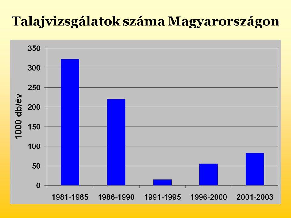 Talajvizsgálatok száma Magyarországon
