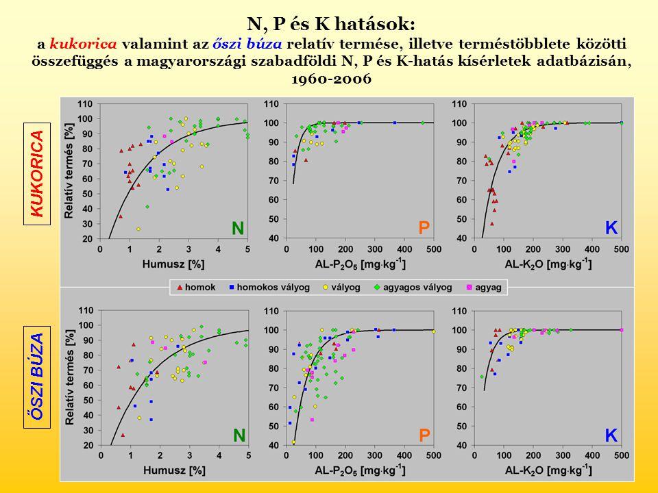 N, P és K hatások: a kukorica valamint az őszi búza relatív termése, illetve terméstöbblete közötti összefüggés a magyarországi szabadföldi N, P és K-