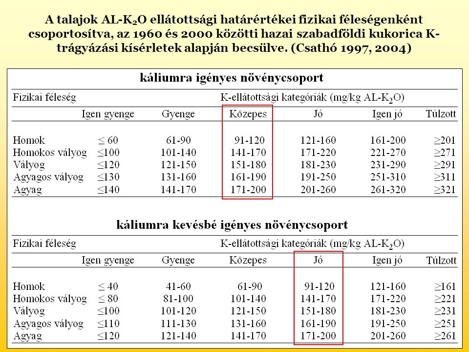 A talajok AL-K 2 O ellátottsági határértékei fizikai féleségenként csoportosítva, az 1960 és 2000 közötti hazai szabadföldi kukorica K- trágyázási kísérletek alapján becsülve.