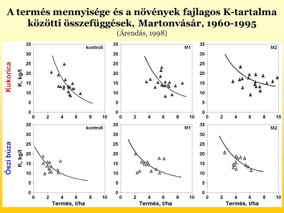 A termés mennyisége és a növények fajlagos K-tartalma közötti összefüggések, Martonvásár, 1960-1995 (Árendás, 1998) Őszi búza Kukorica