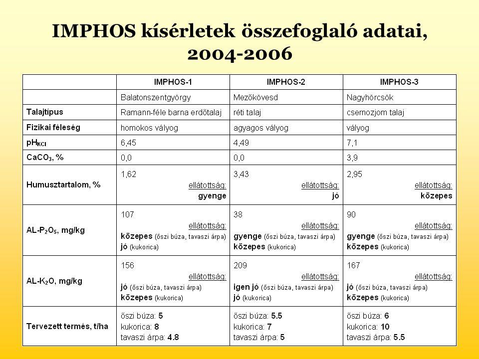 IMPHOS kísérletek összefoglaló adatai, 2004-2006