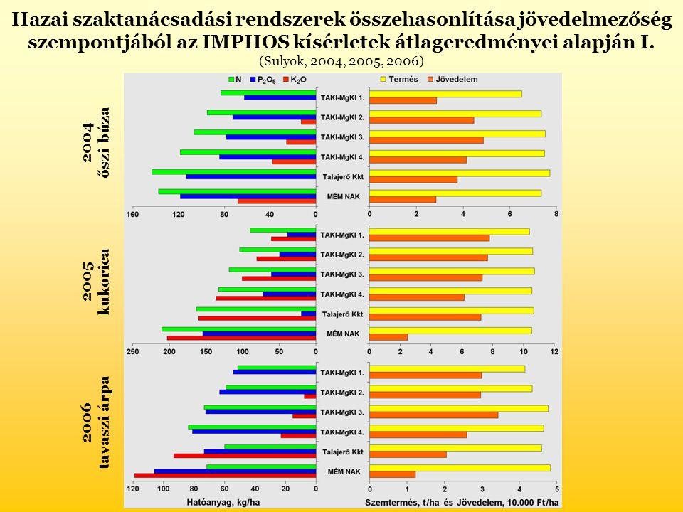 Hazai szaktanácsadási rendszerek összehasonlítása jövedelmezőség szempontjából az IMPHOS kísérletek átlageredményei alapján I. (Sulyok, 2004, 2005, 20