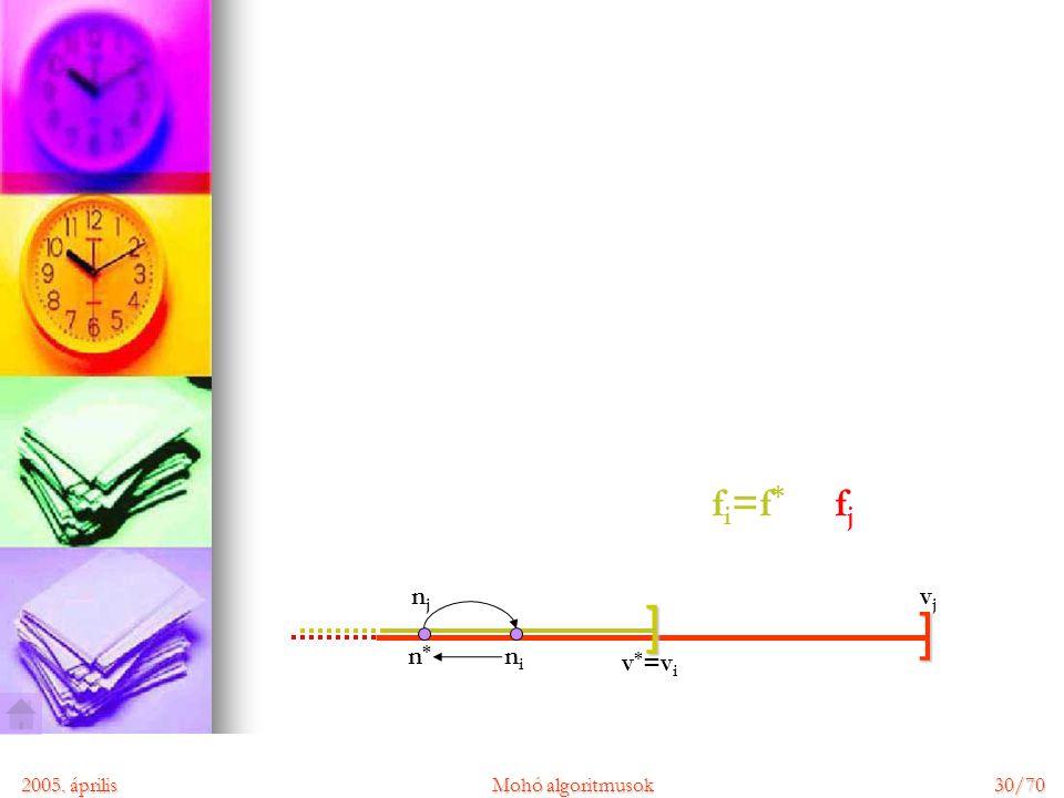 2005. áprilisMohó algoritmusok 30/70 ] ] nini v * =v i vjvj n*n* njnj fjfj f i =f *