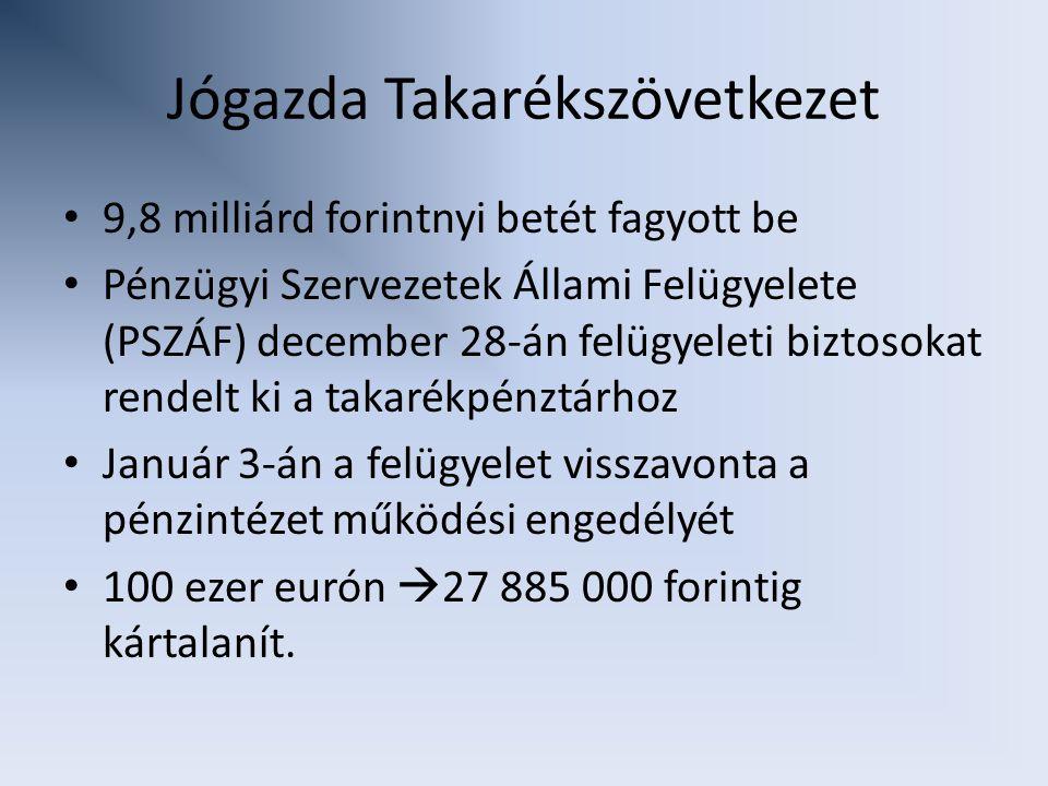Jógazda Takarékszövetkezet 9,8 milliárd forintnyi betét fagyott be Pénzügyi Szervezetek Állami Felügyelete (PSZÁF) december 28-án felügyeleti biztosokat rendelt ki a takarékpénztárhoz Január 3-án a felügyelet visszavonta a pénzintézet működési engedélyét 100 ezer eurón  27 885 000 forintig kártalanít.