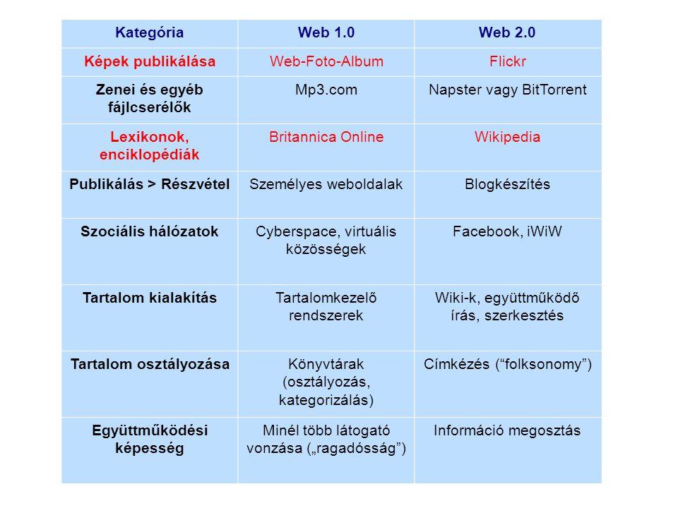 """KategóriaWeb 1.0Web 2.0 Képek publikálásaWeb-Foto-AlbumFlickr Zenei és egyéb fájlcserélők Mp3.comNapster vagy BitTorrent Lexikonok, enciklopédiák Britannica OnlineWikipedia Publikálás > RészvételSzemélyes weboldalakBlogkészítés Szociális hálózatokCyberspace, virtuális közösségek Facebook, iWiW Tartalom kialakításTartalomkezelő rendszerek Wiki-k, együttműködő írás, szerkesztés Tartalom osztályozásaKönyvtárak (osztályozás, kategorizálás) Címkézés ( folksonomy ) Együttműködési képesség Minél több látogató vonzása (""""ragadósság ) Információ megosztás"""