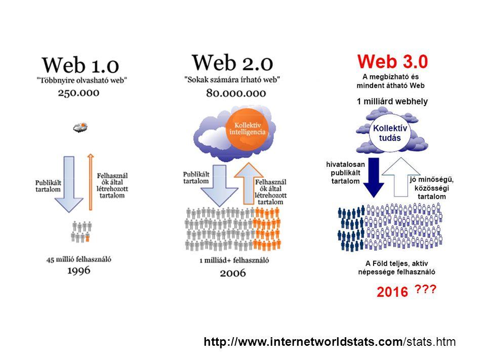 http://www.internetworldstats.com/stats.htm ???
